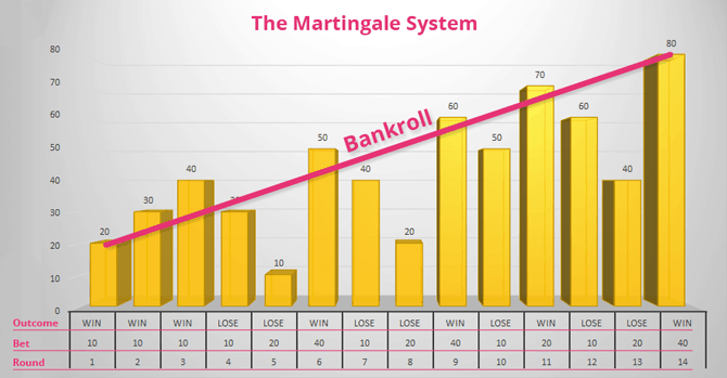 Example of the Martingale system bankroll